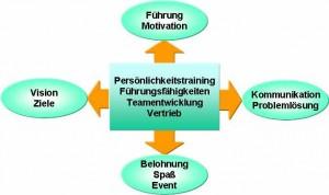 Trainingsspektrum von Klaus E. Acker Ganzheitliche Seminare